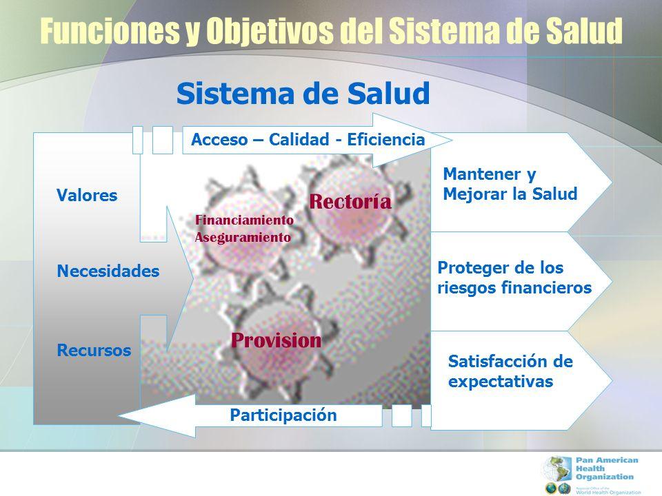 Funciones y Objetivos del Sistema de Salud Sistema de Salud Valores Necesidades Recursos Rectoría Financiamiento Aseguramiento Provision Mantener y Me