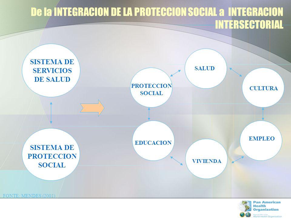 De la INTEGRACION DE LA PROTECCION SOCIAL a INTEGRACION INTERSECTORIAL SISTEMA DE SERVICIOS DE SALUD SISTEMA DE PROTECCION SOCIAL SALUD CULTURA PROTEC