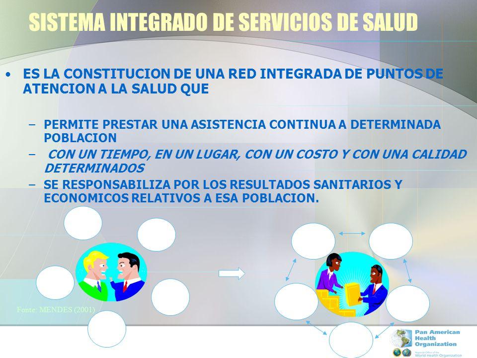 SISTEMA INTEGRADO DE SERVICIOS DE SALUD ES LA CONSTITUCION DE UNA RED INTEGRADA DE PUNTOS DE ATENCION A LA SALUD QUE –PERMITE PRESTAR UNA ASISTENCIA CONTINUA A DETERMINADA POBLACION – CON UN TIEMPO, EN UN LUGAR, CON UN COSTO Y CON UNA CALIDAD DETERMINADOS –SE RESPONSABILIZA POR LOS RESULTADOS SANITARIOS Y ECONOMICOS RELATIVOS A ESA POBLACION.