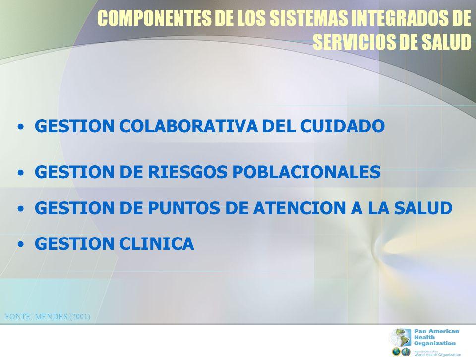 COMPONENTES DE LOS SISTEMAS INTEGRADOS DE SERVICIOS DE SALUD GESTION COLABORATIVA DEL CUIDADO GESTION DE RIESGOS POBLACIONALES GESTION DE PUNTOS DE ATENCION A LA SALUD GESTION CLINICA FONTE: MENDES (2001)