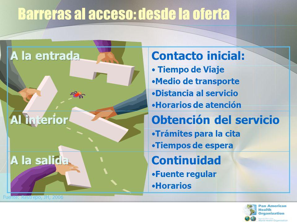 Barreras al acceso: desde la oferta Contacto inicial: Tiempo de Viaje Medio de transporte Distancia al servicio Horarios de atención Obtención del ser