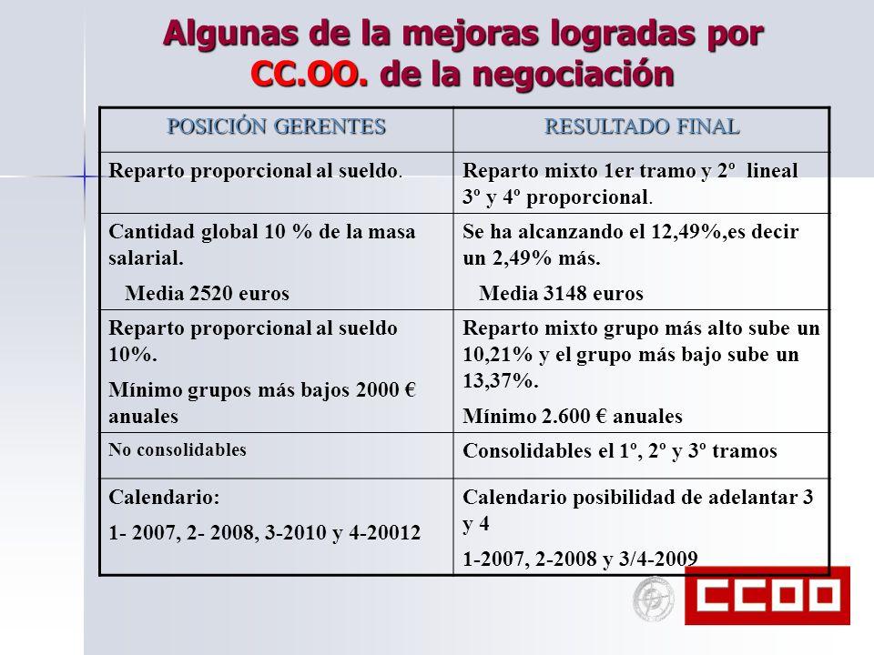 Algunas de la mejoras logradas por CC.OO. de la negociación POSICIÓN GERENTES RESULTADO FINAL. Reparto proporcional al sueldo. Reparto mixto 1er tramo