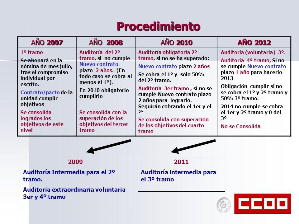Procedimiento AÑO 2007 AÑO 2008 AÑO 2010 AÑO 2012 1º tramo Se abonará en la nómina de mes julio, tras el compromiso individual por escrito. Contrato/p