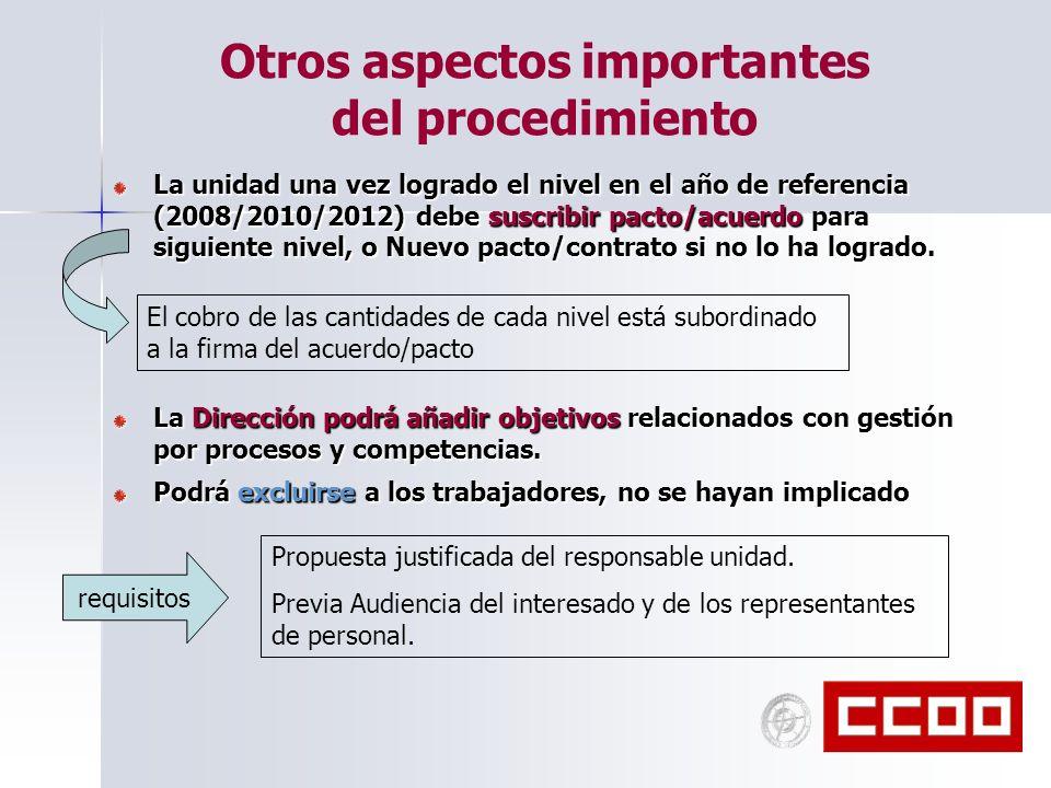Otros aspectos importantes del procedimiento La unidad una vez logrado el nivel en el año de referencia (2008/2010/2012) debe suscribir pacto/acuerdo