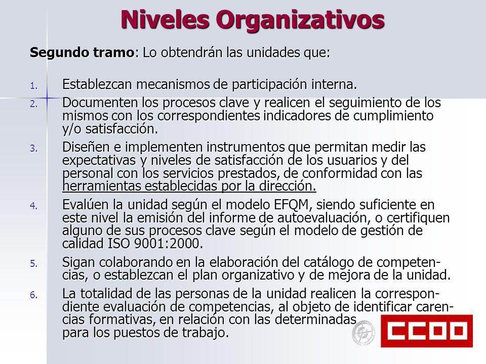 Niveles Organizativos Segundo tramo: Lo obtendrán las unidades que: 1. Establezcan mecanismos de participación interna. 2. Documenten los procesos cla