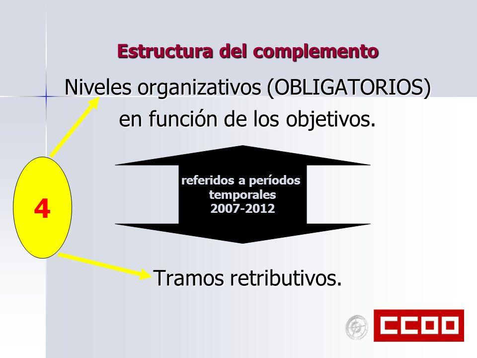 Estructura del complemento Niveles organizativos (OBLIGATORIOS) en función de los objetivos. Tramos retributivos. referidos a períodos temporales 2007