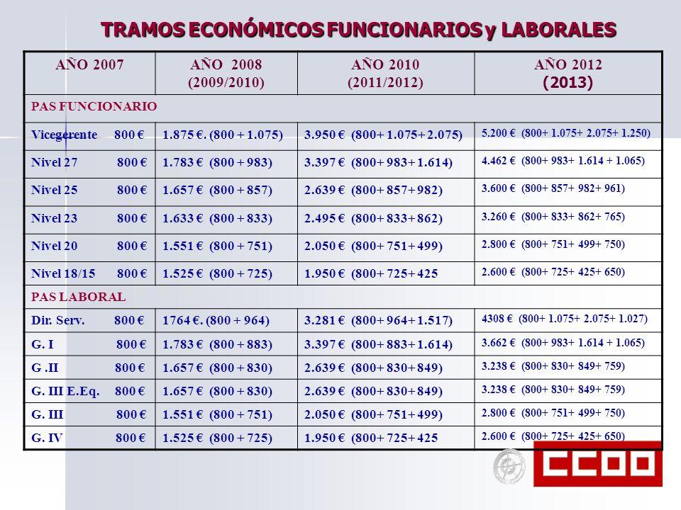 TRAMOS ECONÓMICOS FUNCIONARIOS y LABORALES AÑO 2007AÑO 2008 (2009/2010) AÑO 2010 (2011/2012) AÑO 2012 (2013) PAS FUNCIONARIO Vicegerente 800 1.875. (8