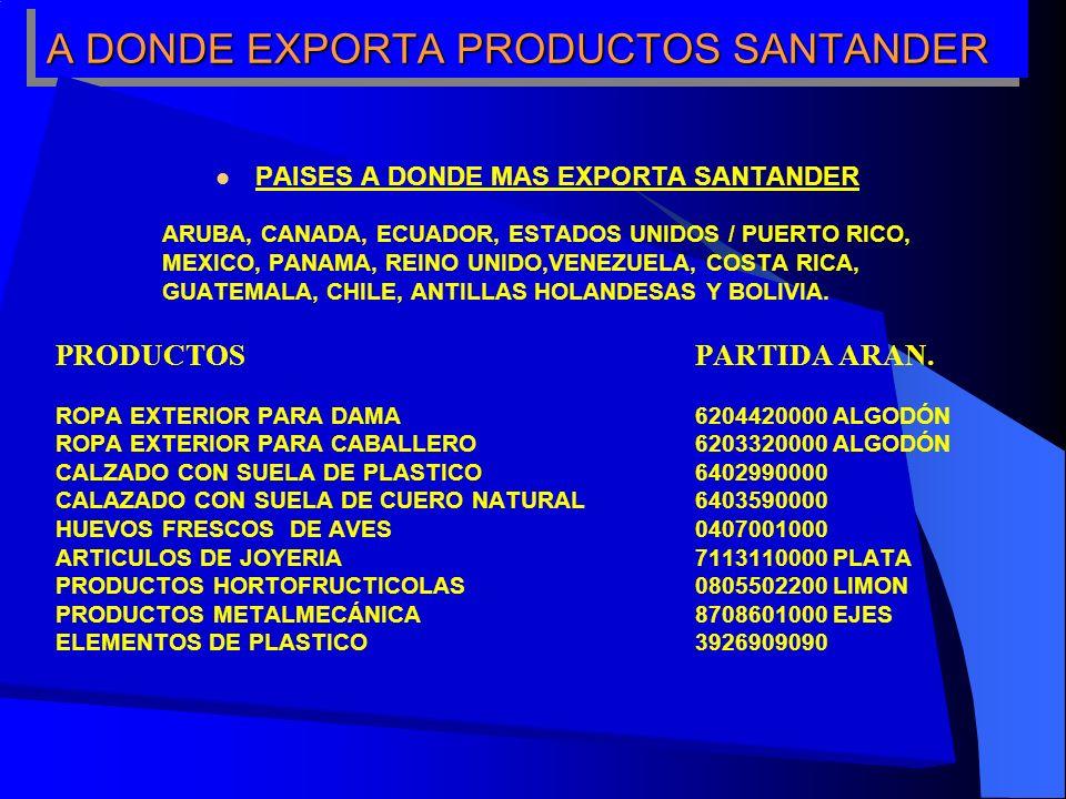 A DONDE EXPORTA PRODUCTOS SANTANDER PAISES A DONDE MAS EXPORTA SANTANDER ARUBA, CANADA, ECUADOR, ESTADOS UNIDOS / PUERTO RICO, MEXICO, PANAMA, REINO UNIDO,VENEZUELA, COSTA RICA, GUATEMALA, CHILE, ANTILLAS HOLANDESAS Y BOLIVIA.