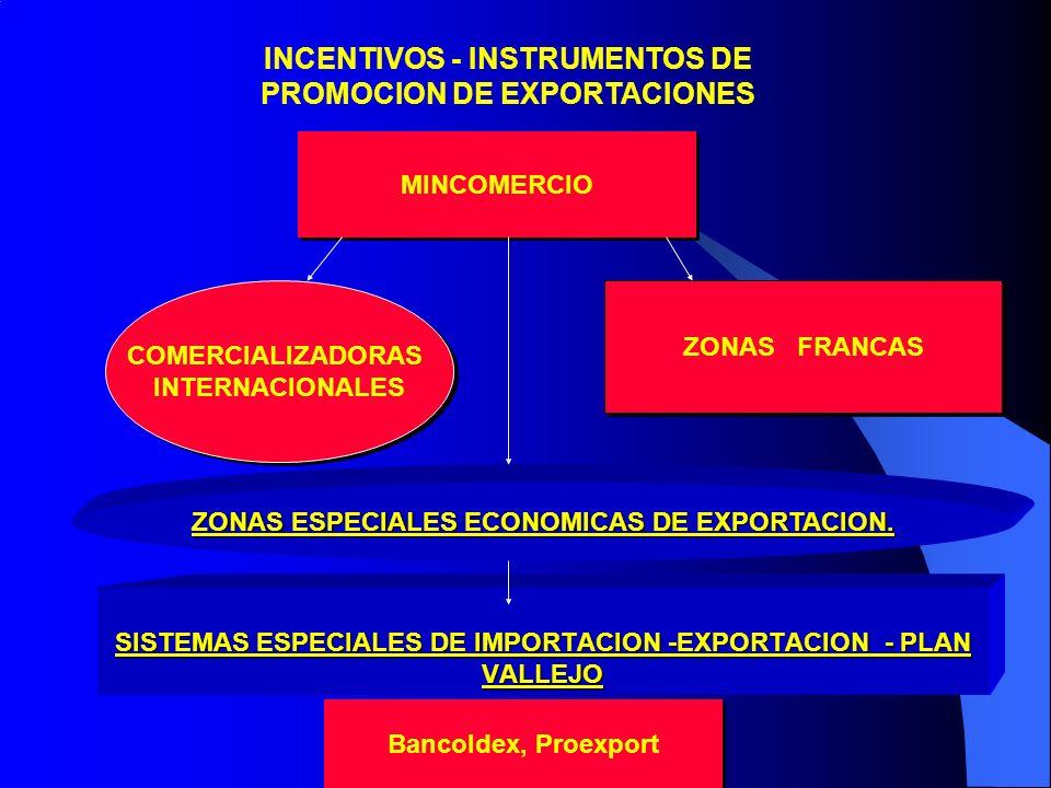 INCENTIVOS - INSTRUMENTOS DE PROMOCION DE EXPORTACIONES ZONAS FRANCAS SISTEMAS ESPECIALES DE IMPORTACION -EXPORTACION - PLAN VALLEJO ZONAS ESPECIALES ECONOMICAS DE EXPORTACION.