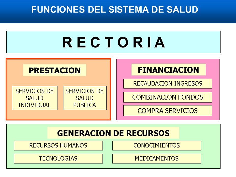 FINANCIACION RECAUDACION INGRESOS COMBINACION FONDOS COMPRA SERVICIOS PRESTACION SERVICIOS DE SALUD INDIVIDUAL SERVICIOS DE SALUD PUBLICA R E C T O R I A GENERACION DE RECURSOS RECURSOS HUMANOSCONOCIMIENTOS TECNOLOGIASMEDICAMENTOS FUNCIONES DEL SISTEMA DE SALUD