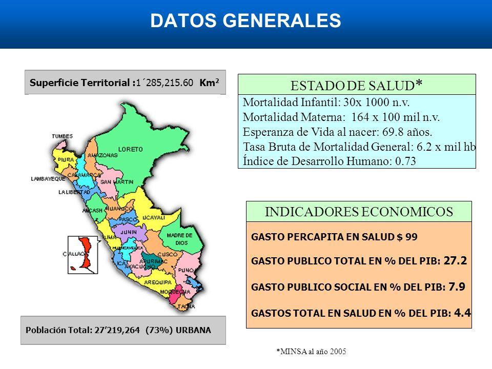 DATOS GENERALES Superficie Territorial :1´285,215.60 Km 2 ESTADO DE SALUD * Mortalidad Infantil: 30x 1000 n.v.