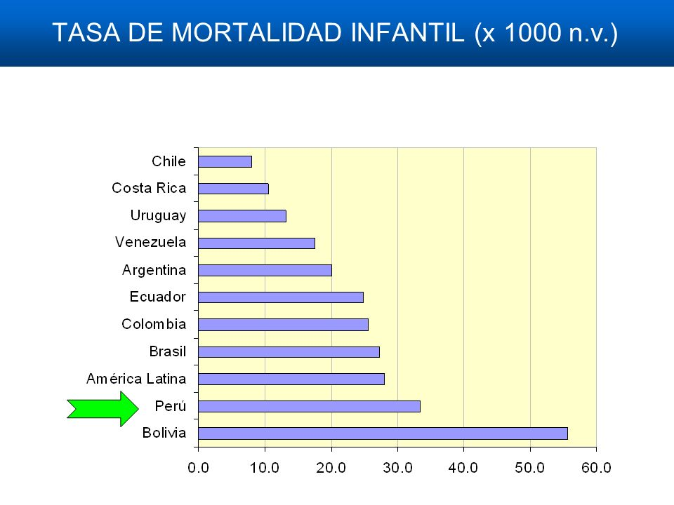 TASA DE MORTALIDAD INFANTIL (x 1000 n.v.)
