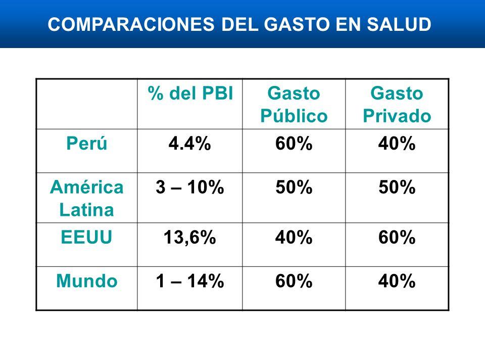 COMPARACIONES DEL GASTO EN SALUD % del PBIGasto Público Gasto Privado Perú4.4%60%40% América Latina 3 – 10%50% EEUU13,6%40%60% Mundo1 – 14%60%40%