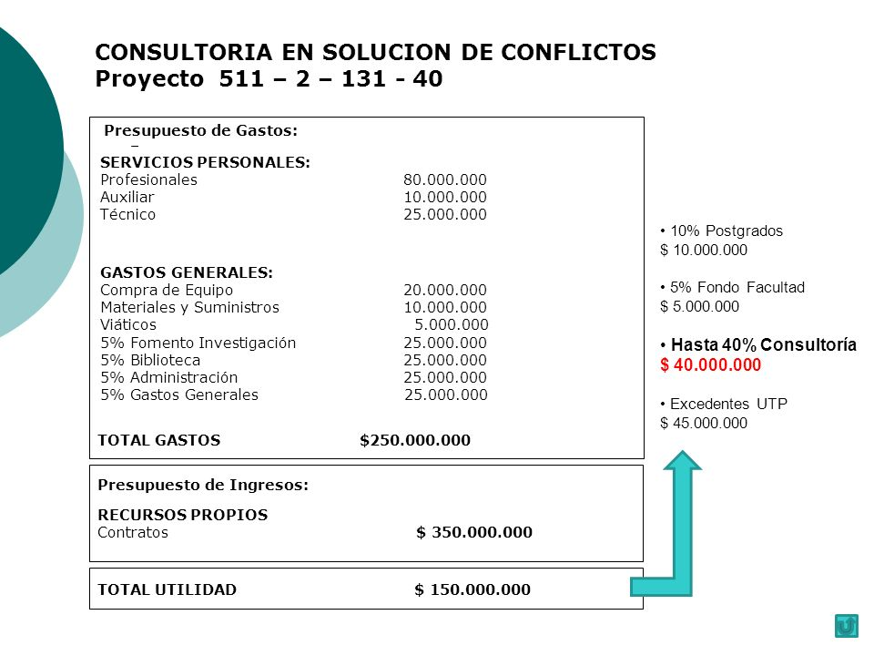 CONSULTORIA EN SOLUCION DE CONFLICTOS Proyecto 511 – 2 – 131 - 40 Presupuesto de Gastos: SERVICIOS PERSONALES: Profesionales 80.000.000 Auxiliar 10.000.000 Técnico 25.000.000 GASTOS GENERALES: Compra de Equipo 20.000.000 Materiales y Suministros 10.000.000 Viáticos 5.000.000 5% Fomento Investigación 25.000.000 5% Biblioteca 25.000.000 5% Administración 25.000.000 5% Gastos Generales 25.000.000 TOTAL GASTOS$250.000.000 Presupuesto de Ingresos: RECURSOS PROPIOS Contratos $ 350.000.000 TOTAL UTILIDAD $ 150.000.000 10% Postgrados $ 10.000.000 5% Fondo Facultad $ 5.000.000 Hasta 40% Consultoría $ 40.000.000 Excedentes UTP $ 45.000.000