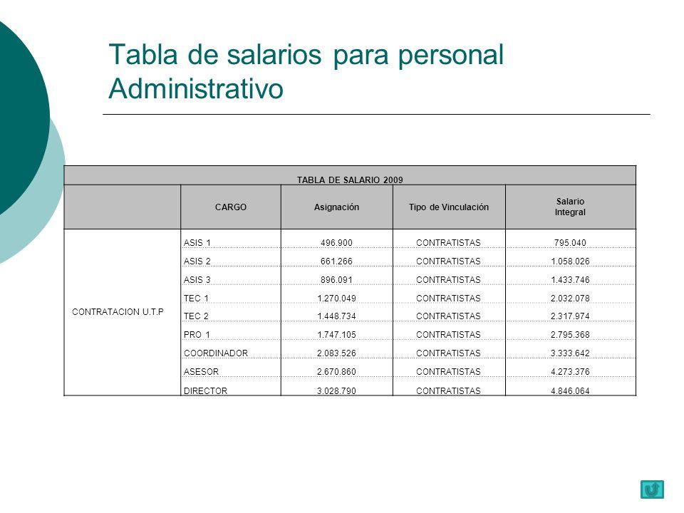 Tabla de salarios para personal Administrativo TABLA DE SALARIO 2009 CARGOAsignaciónTipo de Vinculación Salario Integral CONTRATACION U.T.P ASIS 1496.900CONTRATISTAS795.040 ASIS 2661.266CONTRATISTAS1.058.026 ASIS 3896.091CONTRATISTAS1.433.746 TEC 11.270.049CONTRATISTAS2.032.078 TEC 21.448.734CONTRATISTAS2.317.974 PRO 11.747.105CONTRATISTAS2.795.368 COORDINADOR2.083.526CONTRATISTAS3.333.642 ASESOR2.670.860CONTRATISTAS4.273.376 DIRECTOR3.028.790CONTRATISTAS4.846.064