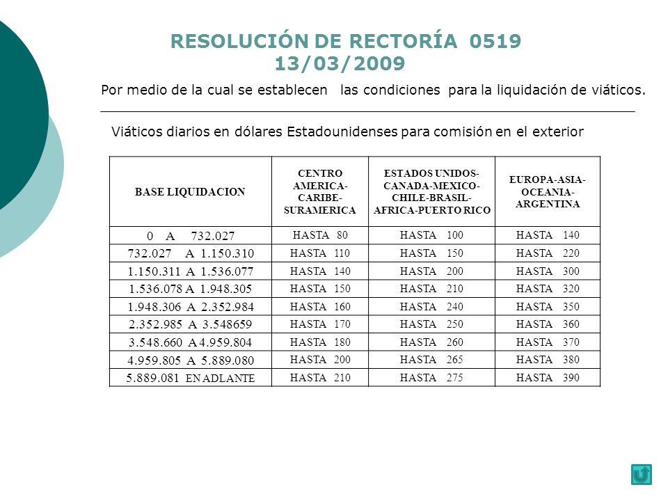 Viáticos diarios en dólares Estadounidenses para comisión en el exterior BASE LIQUIDACION CENTRO AMERICA- CARIBE- SURAMERICA ESTADOS UNIDOS- CANADA-MEXICO- CHILE-BRASIL- AFRICA-PUERTO RICO EUROPA-ASIA- OCEANIA- ARGENTINA 0 A 732.027 HASTA 80HASTA 100HASTA 140 732.027 A 1.150.310 HASTA 110HASTA 150HASTA 220 1.150.311 A 1.536.077 HASTA 140HASTA 200HASTA 300 1.536.078 A 1.948.305 HASTA 150HASTA 210HASTA 320 1.948.306 A 2.352.984 HASTA 160HASTA 240HASTA 350 2.352.985 A 3.548659 HASTA 170HASTA 250HASTA 360 3.548.660 A 4.959.804 HASTA 180HASTA 260HASTA 370 4.959.805 A 5.889.080 HASTA 200HASTA 265HASTA 380 5.889.081 EN ADLANTE HASTA 210HASTA 275HASTA 390 RESOLUCIÓN DE RECTORÍA 0519 13/03/2009 Por medio de la cual se establecen las condiciones para la liquidación de viáticos.