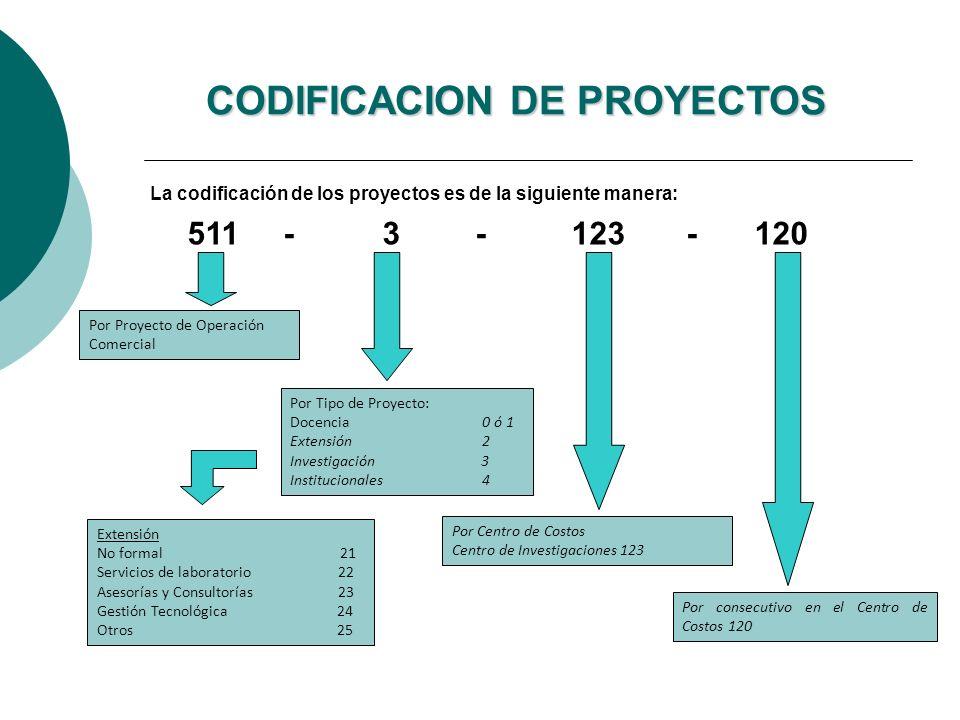 La codificación de los proyectos es de la siguiente manera: CODIFICACION DE PROYECTOS 511 - 3 - 123 - 120 Por Proyecto de Operación Comercial Por Tipo de Proyecto: Docencia0 ó 1 Extensión2 Investigación 3 Institucionales 4 Por Centro de Costos Centro de Investigaciones 123 Por consecutivo en el Centro de Costos 120 Extensión No formal 21 Servicios de laboratorio 22 Asesorías y Consultorías 23 Gestión Tecnológica 24 Otros 25