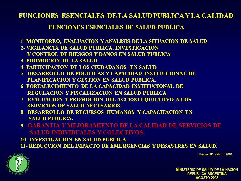 FUNCIONES ESENCIALES DE SALUD PUBLICA 1- MONITOREO, EVALUACION Y ANALISIS DE LA SITUACION DE SALUD 2- VIGILANCIA DE SALUD PUBLICA, INVESTIGACION Y CONTROL DE RIESGOS Y DAÑOS EN SALUD PUBLICA 3- PROMOCION DE LA SALUD 4- PARTICIPACION DE LOS CIUDADANOS EN SALUD 5- DESARROLLO DE POLITICAS Y CAPACIDAD INSTITUCIONAL DE PLANIFICACION Y GESTION EN SALUD PUBLICA.