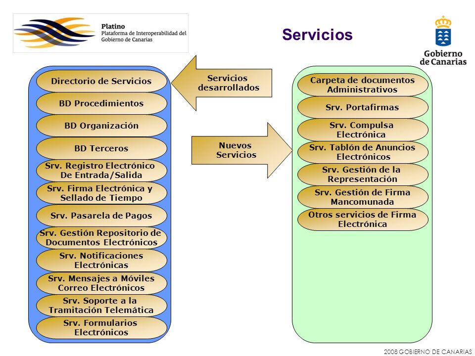 2008 GOBIERNO DE CANARIAS Servicios Directorio de Servicios BD Procedimientos BD Organización BD Terceros Srv. Pasarela de Pagos Srv. Firma Electrónic