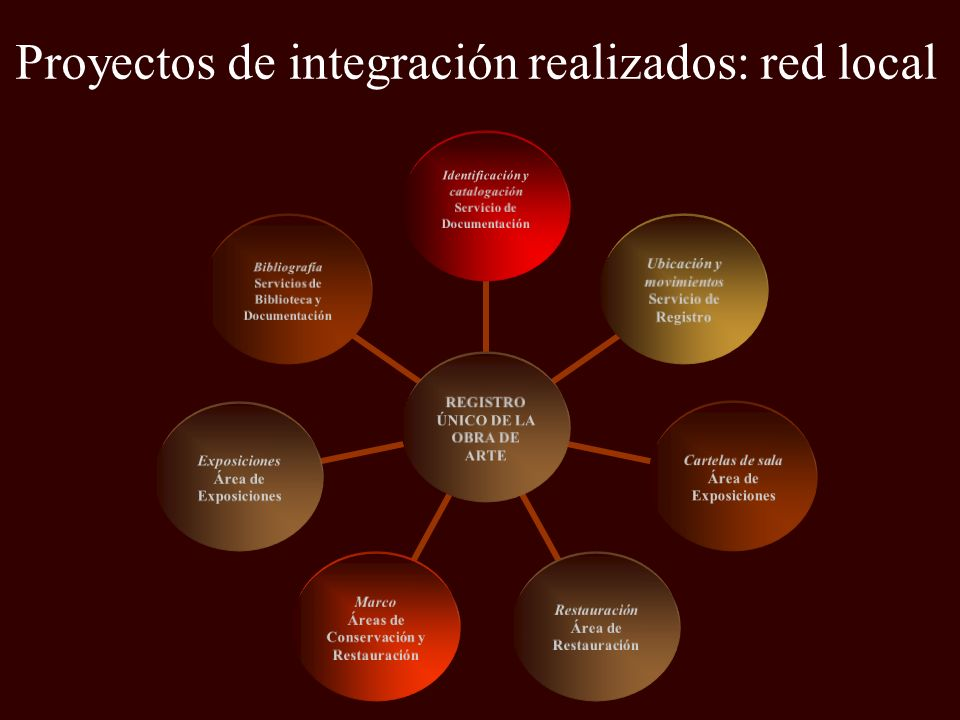 Proyectos de integración realizados: red local REGISTRO ÚNICO DE LA OBRA DE ARTE Identificación y catalogación Servicio de Documentación Ubicación y m