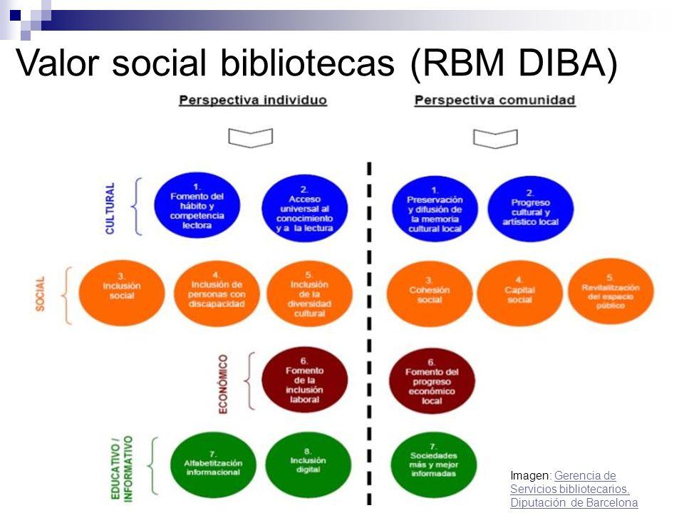 Valor social bibliotecas (RBM DIBA) Imagen: Gerencia de Servicios bibliotecarios, Diputación de BarcelonaGerencia de Servicios bibliotecarios, Diputación de Barcelona