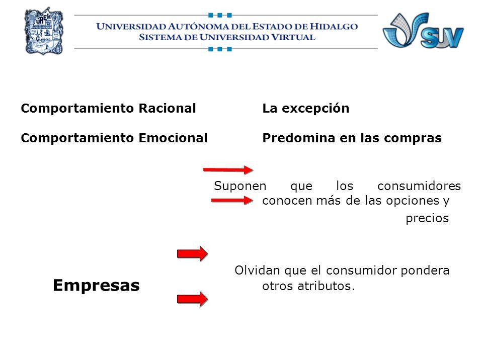 Comportamiento RacionalLa excepción Comportamiento EmocionalPredomina en las compras Suponen que los consumidores conocen más de las opciones y precio