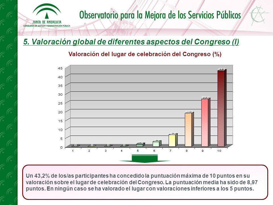 5. Valoración global de diferentes aspectos del Congreso (I) Un 43,2% de los/as participantes ha concedido la puntuación máxima de 10 puntos en su val