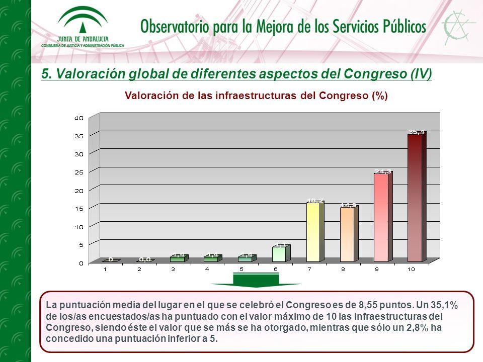 5. Valoración global de diferentes aspectos del Congreso (IV) La puntuación media del lugar en el que se celebró el Congreso es de 8,55 puntos. Un 35,