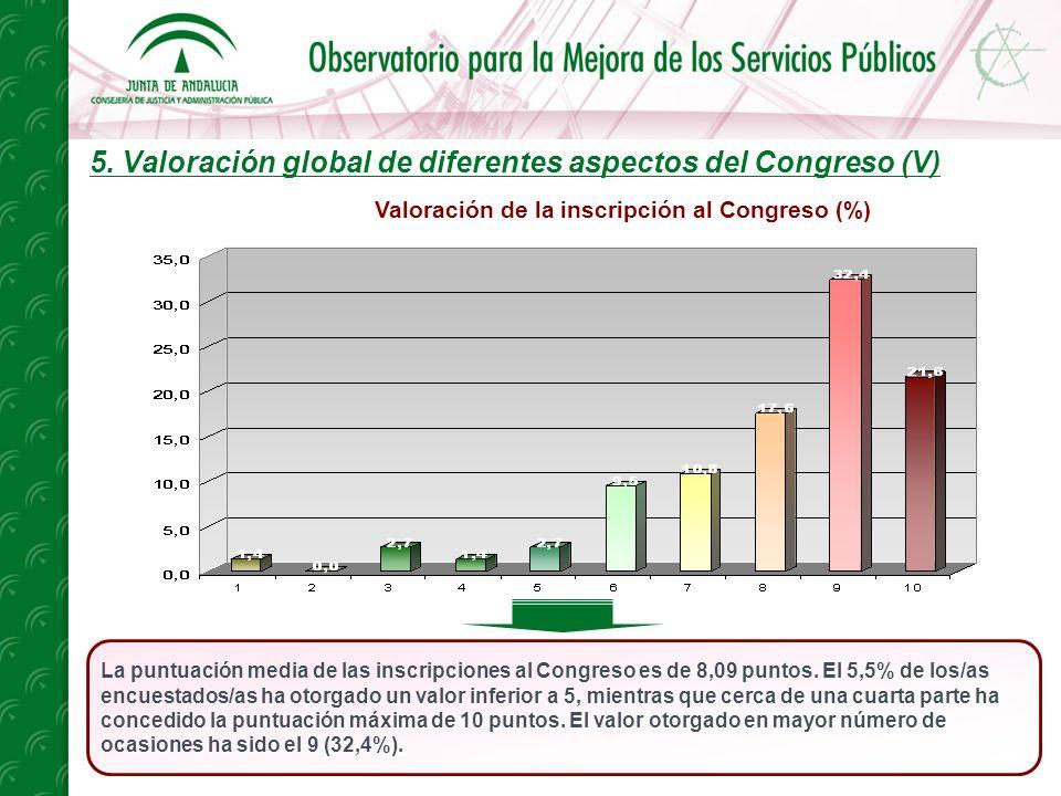 5. Valoración global de diferentes aspectos del Congreso (V) La puntuación media de las inscripciones al Congreso es de 8,09 puntos. El 5,5% de los/as