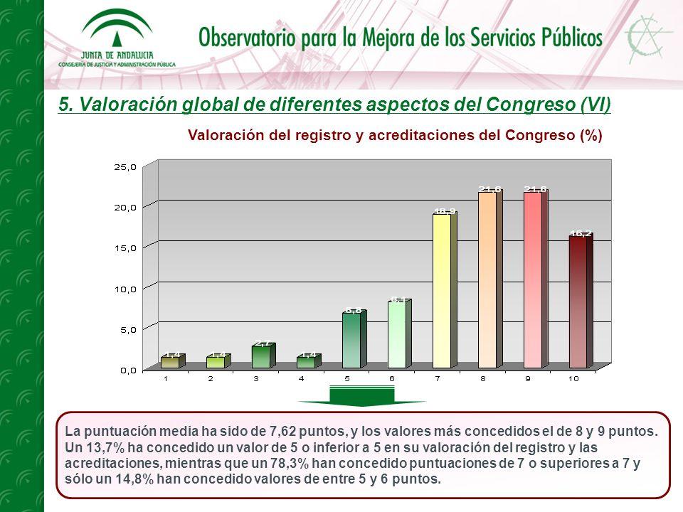 5. Valoración global de diferentes aspectos del Congreso (VI) La puntuación media ha sido de 7,62 puntos, y los valores más concedidos el de 8 y 9 pun