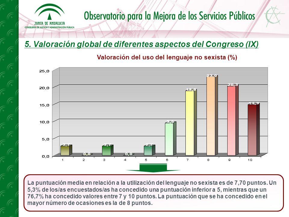 5. Valoración global de diferentes aspectos del Congreso (IX) La puntuación media en relación a la utilización del lenguaje no sexista es de 7,70 punt