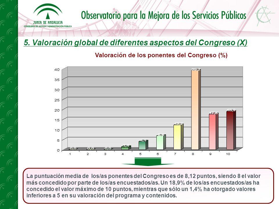 5. Valoración global de diferentes aspectos del Congreso (X) La puntuación media de los/as ponentes del Congreso es de 8,12 puntos, siendo 8 el valor