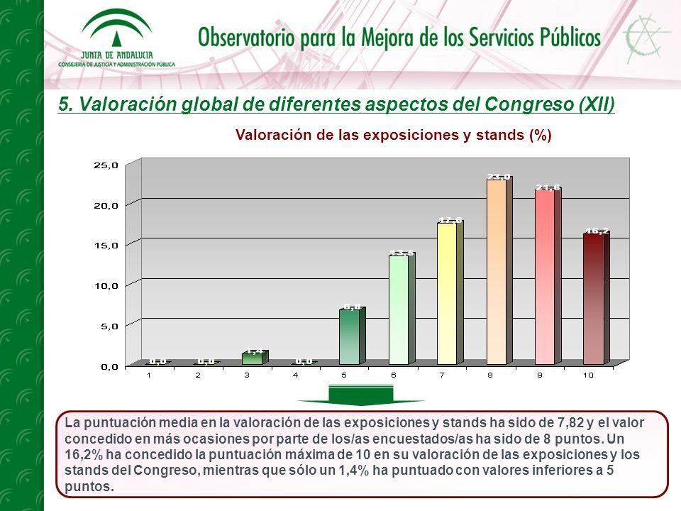 5. Valoración global de diferentes aspectos del Congreso (XII) La puntuación media en la valoración de las exposiciones y stands ha sido de 7,82 y el