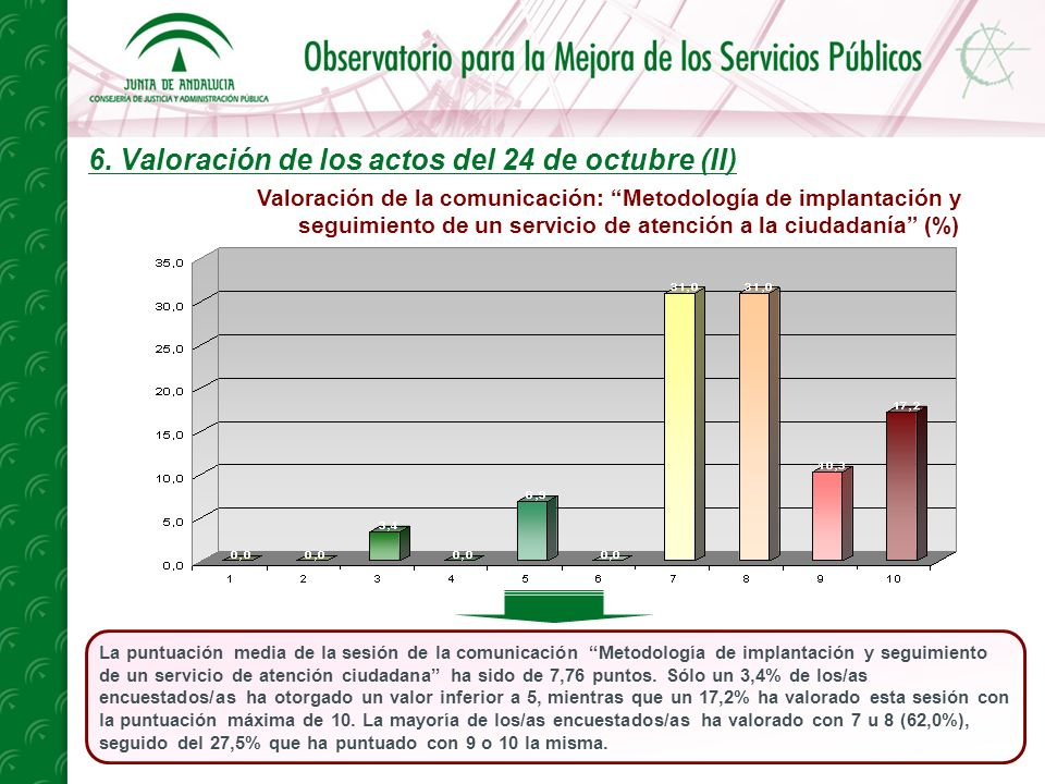 6. Valoración de los actos del 24 de octubre (II) La puntuación media de la sesión de la comunicación Metodología de implantación y seguimiento de un