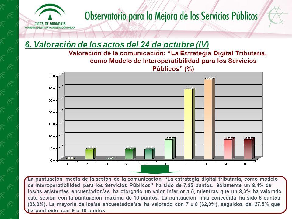 6. Valoración de los actos del 24 de octubre (IV) La puntuación media de la sesión de la comunicación La estrategia digital tributaria, como modelo de