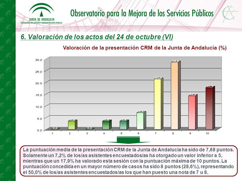 6. Valoración de los actos del 24 de octubre (VI) La puntuación media de la presentación CRM de la Junta de Andalucía ha sido de 7,68 puntos. Solament