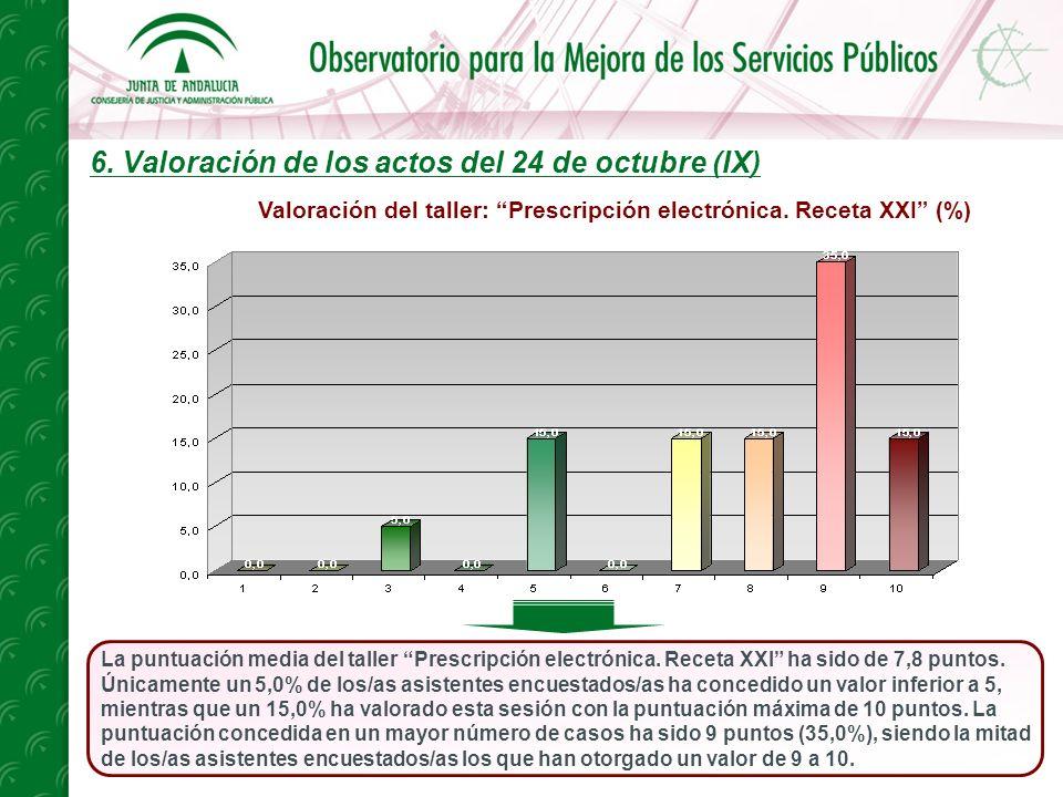 6. Valoración de los actos del 24 de octubre (IX) La puntuación media del taller Prescripción electrónica. Receta XXI ha sido de 7,8 puntos. Únicament