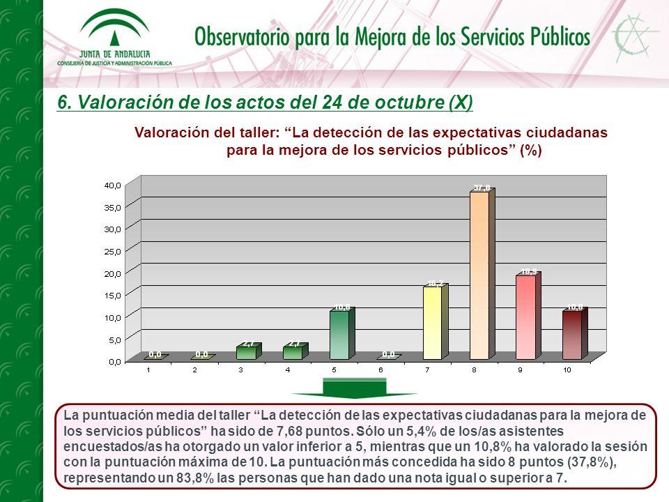 6. Valoración de los actos del 24 de octubre (X) La puntuación media del taller La detección de las expectativas ciudadanas para la mejora de los serv