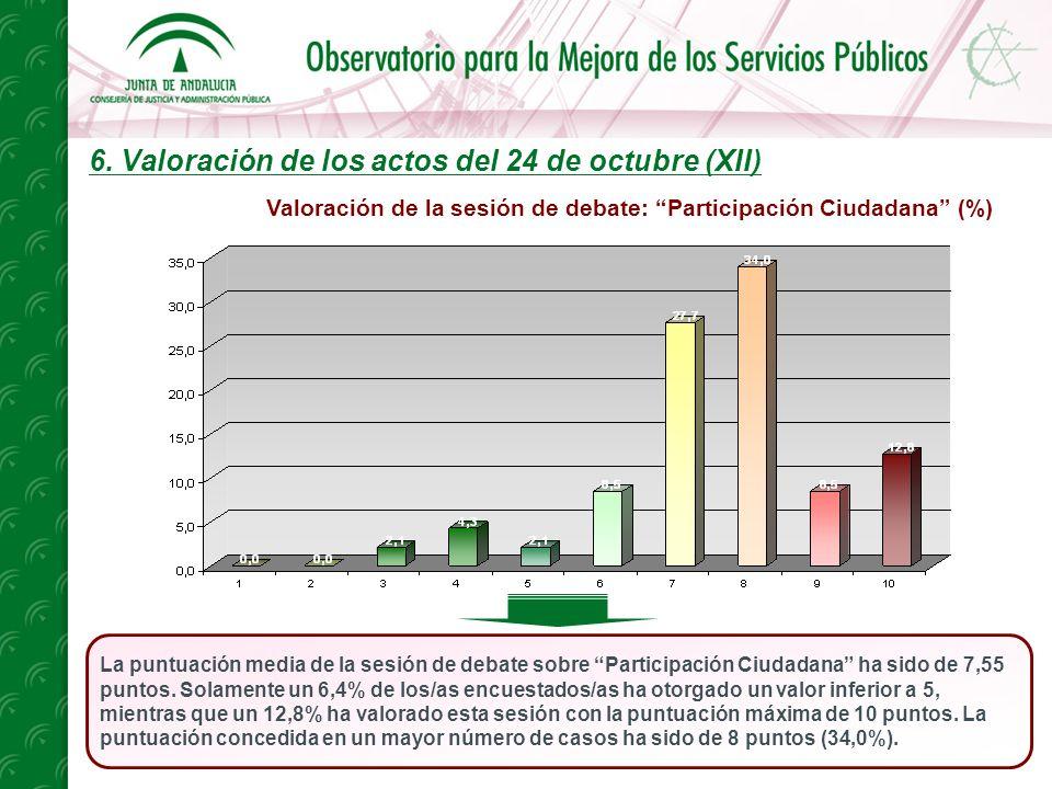 6. Valoración de los actos del 24 de octubre (XII) La puntuación media de la sesión de debate sobre Participación Ciudadana ha sido de 7,55 puntos. So