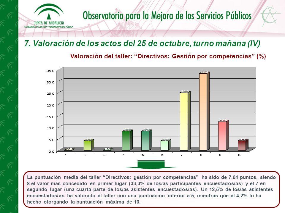 7. Valoración de los actos del 25 de octubre, turno mañana (IV) La puntuación media del taller Directivos: gestión por competencias ha sido de 7,04 pu