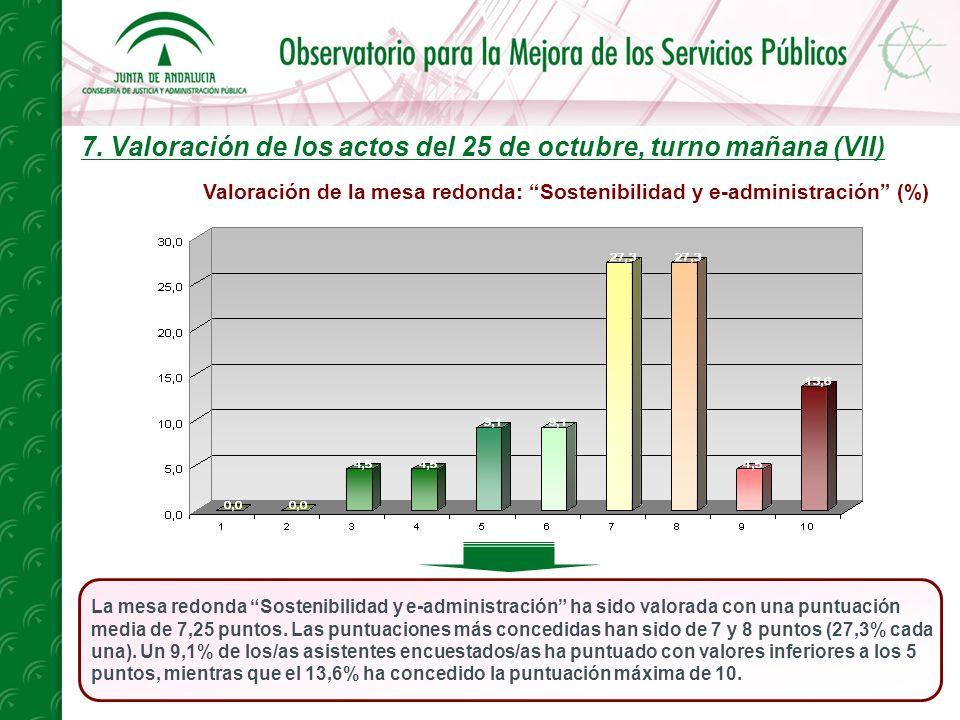 7. Valoración de los actos del 25 de octubre, turno mañana (VII) La mesa redonda Sostenibilidad y e-administración ha sido valorada con una puntuación