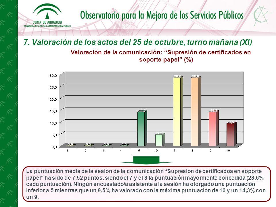 7. Valoración de los actos del 25 de octubre, turno mañana (XI) La puntuación media de la sesión de la comunicación Supresión de certificados en sopor