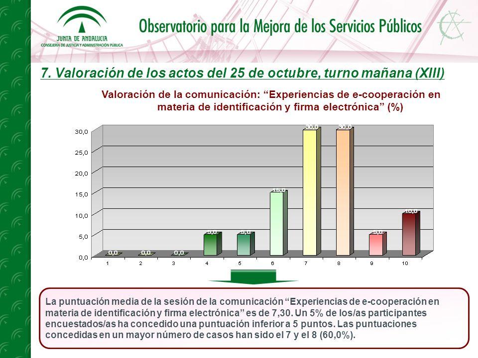 7. Valoración de los actos del 25 de octubre, turno mañana (XIII) La puntuación media de la sesión de la comunicación Experiencias de e-cooperación en