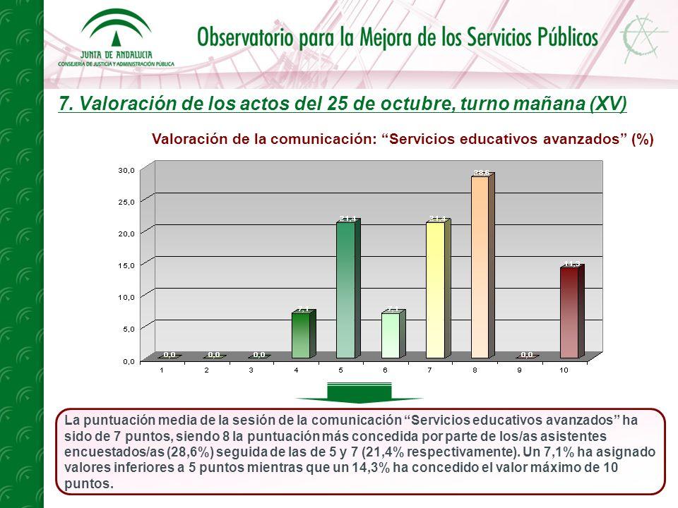 7. Valoración de los actos del 25 de octubre, turno mañana (XV) La puntuación media de la sesión de la comunicación Servicios educativos avanzados ha