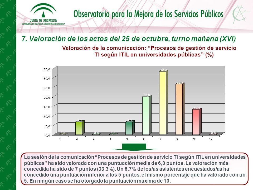 7. Valoración de los actos del 25 de octubre, turno mañana (XVI) La sesión de la comunicación Procesos de gestión de servicio TI según ITIL en univers
