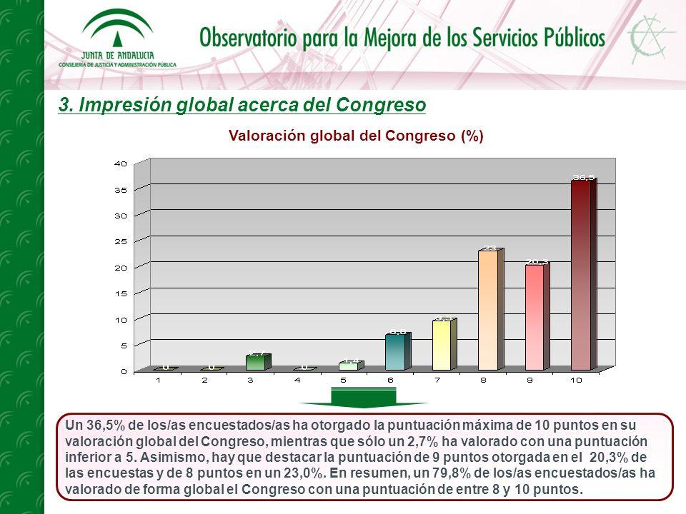 3. Impresión global acerca del Congreso Un 36,5% de los/as encuestados/as ha otorgado la puntuación máxima de 10 puntos en su valoración global del Co