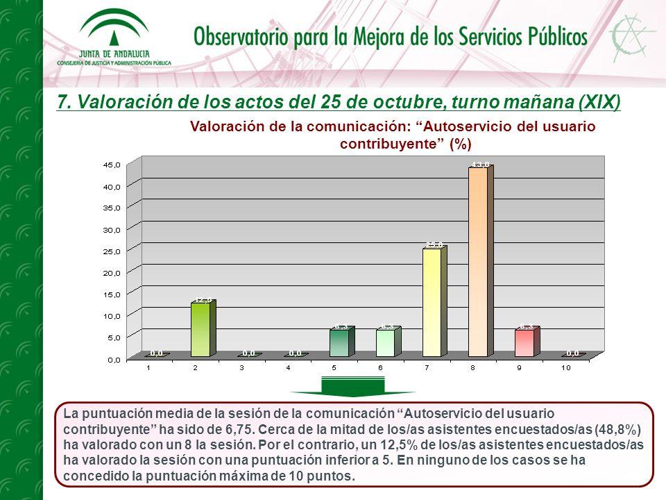 7. Valoración de los actos del 25 de octubre, turno mañana (XIX) La puntuación media de la sesión de la comunicación Autoservicio del usuario contribu