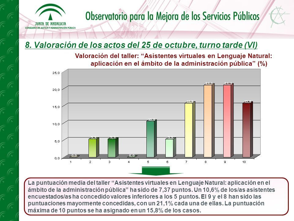 8. Valoración de los actos del 25 de octubre, turno tarde (VI) La puntuación media del taller Asistentes virtuales en Lenguaje Natural: aplicación en