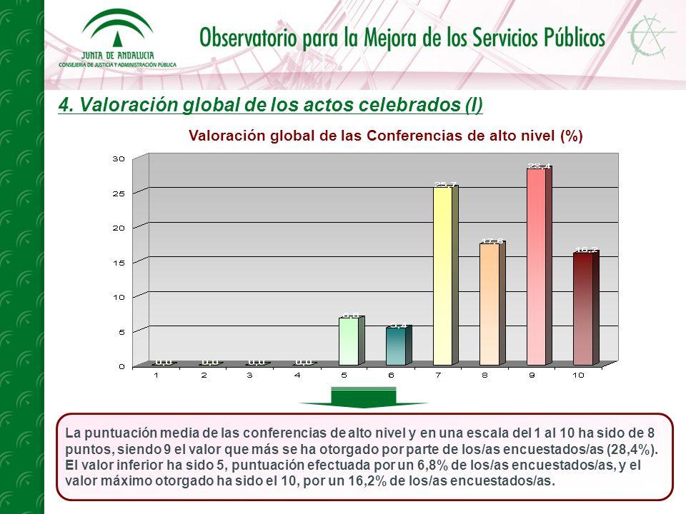 4. Valoración global de los actos celebrados (I) La puntuación media de las conferencias de alto nivel y en una escala del 1 al 10 ha sido de 8 puntos