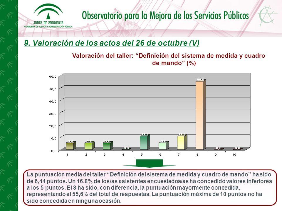 9. Valoración de los actos del 26 de octubre (V) La puntuación media del taller Definición del sistema de medida y cuadro de mando ha sido de 6,44 pun